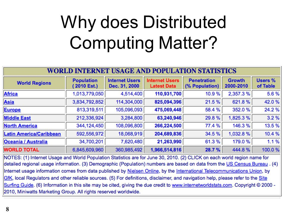Why does Distributed Computing Matter