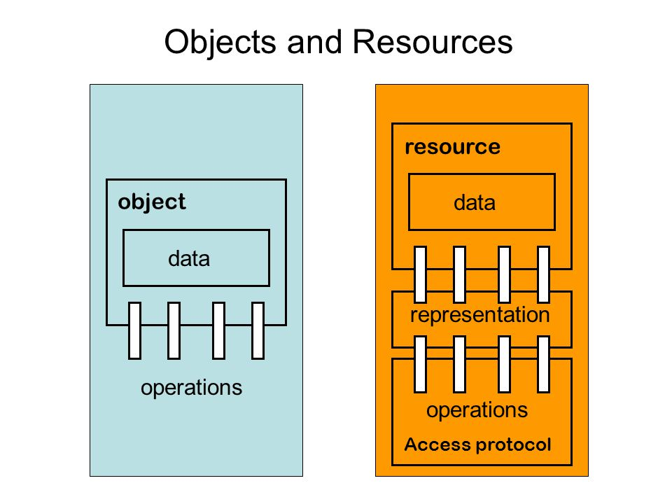 Objects and Resources resource object data data representation