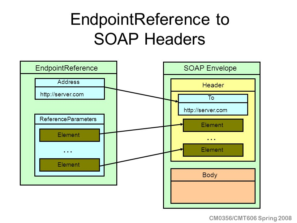 EndpointReference to SOAP Headers