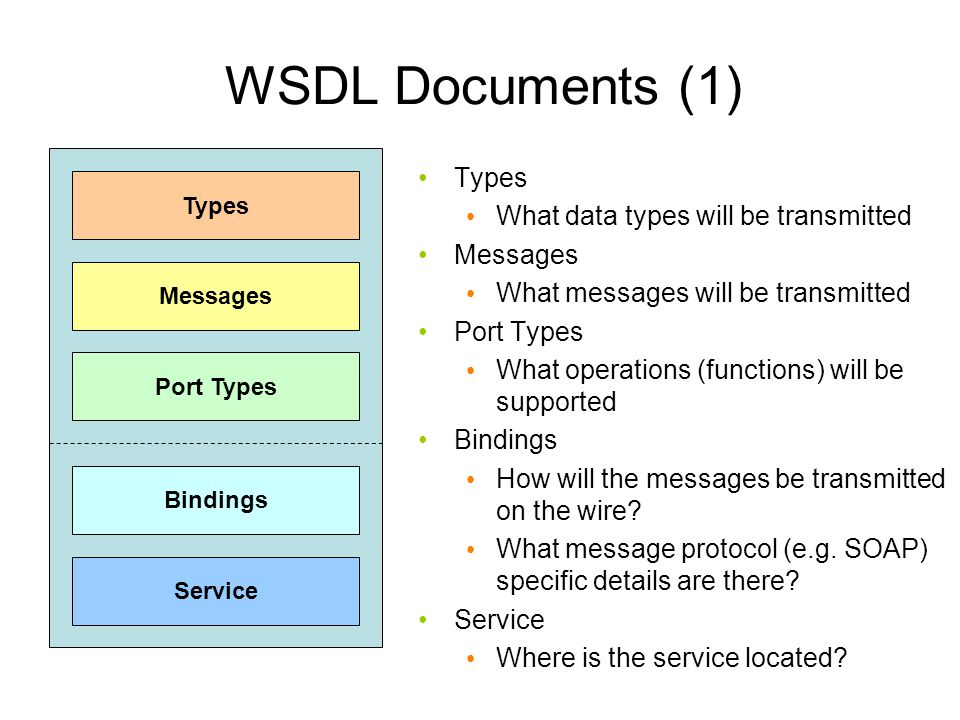 WSDL Documents (1) Types What data types will be transmitted Messages
