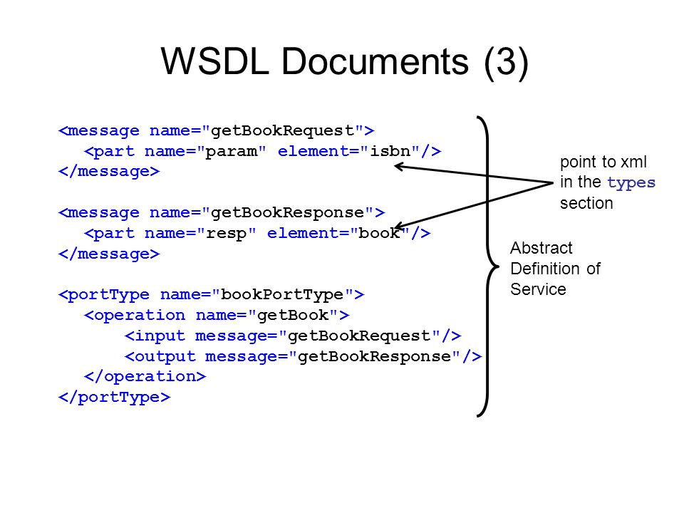 WSDL Documents (3) <message name= getBookRequest >