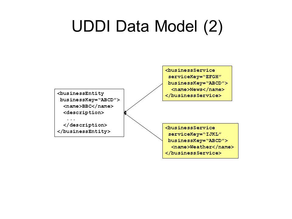 UDDI Data Model (2) <businessService serviceKey= EFGH