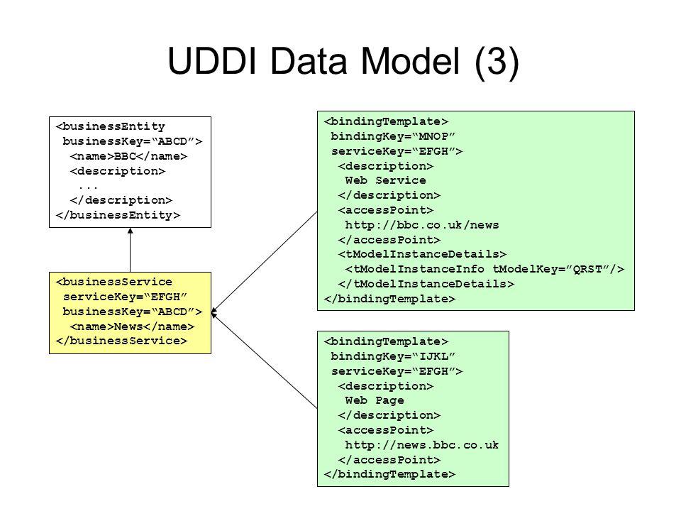 UDDI Data Model (3) <bindingTemplate> <businessEntity