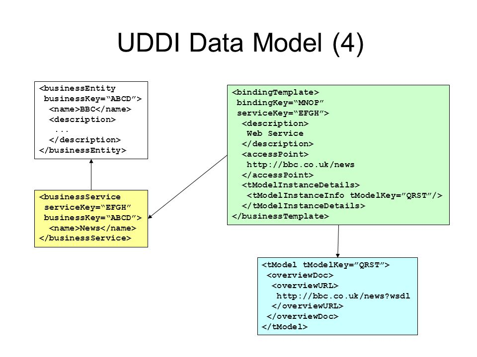 UDDI Data Model (4) <businessEntity <bindingTemplate>