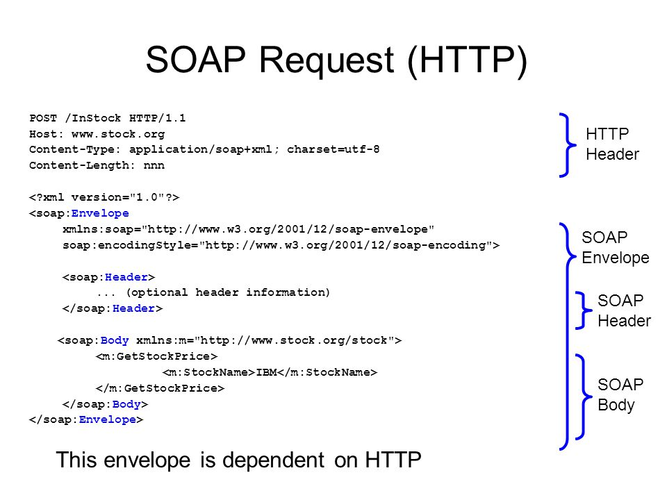 SOAP Request (HTTP) This envelope is dependent on HTTP HTTP Header