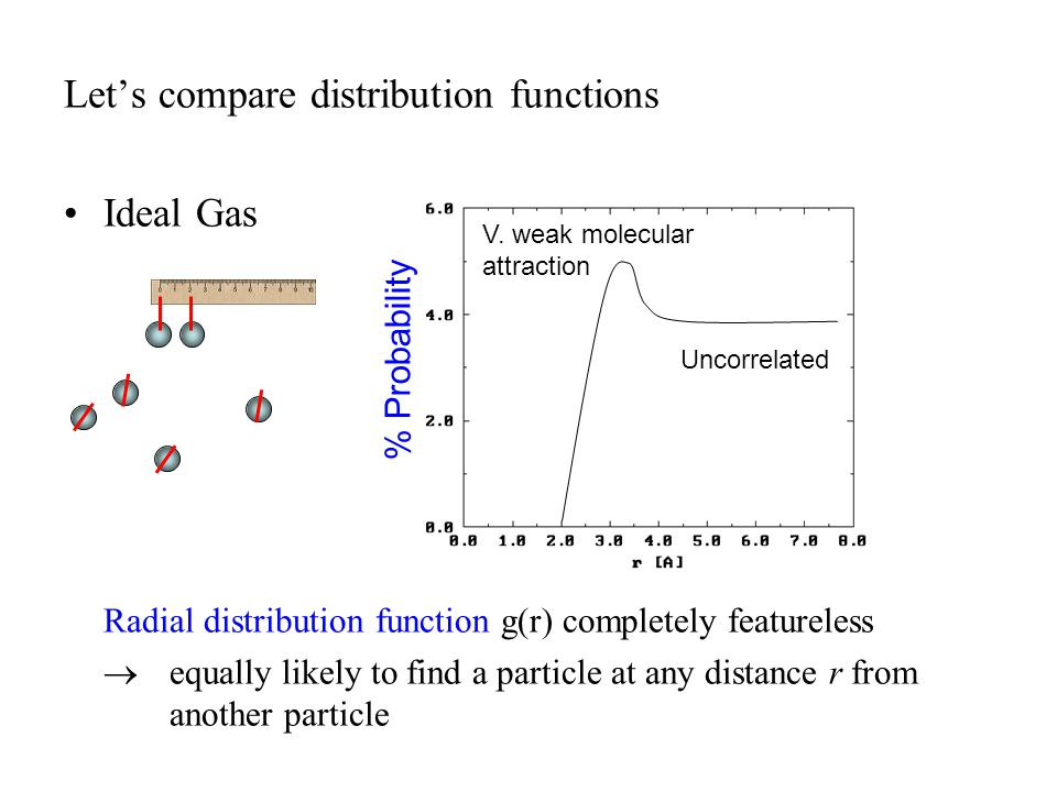 Let's compare distribution functions Ideal Gas