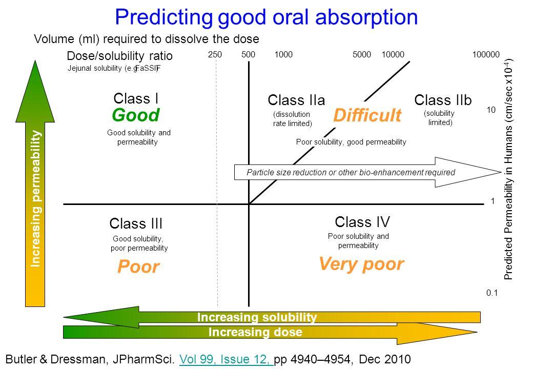 Predicting good oral absorption