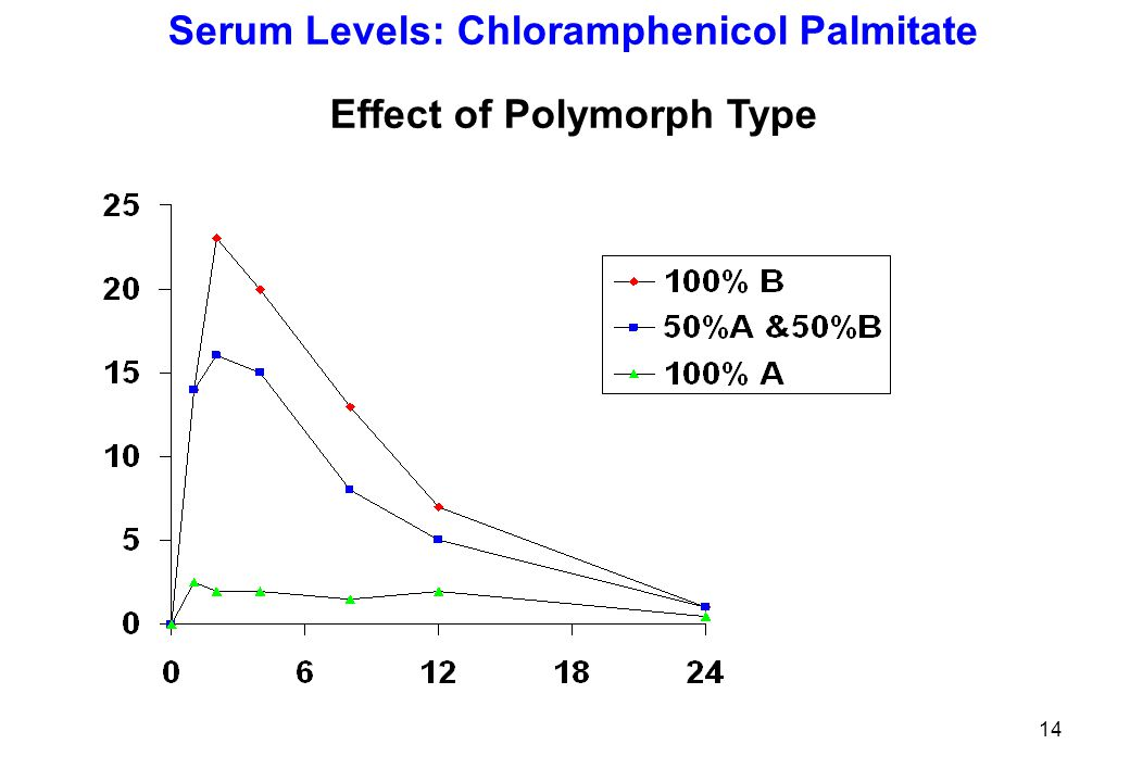 Serum Levels: Chloramphenicol Palmitate Effect of Polymorph Type