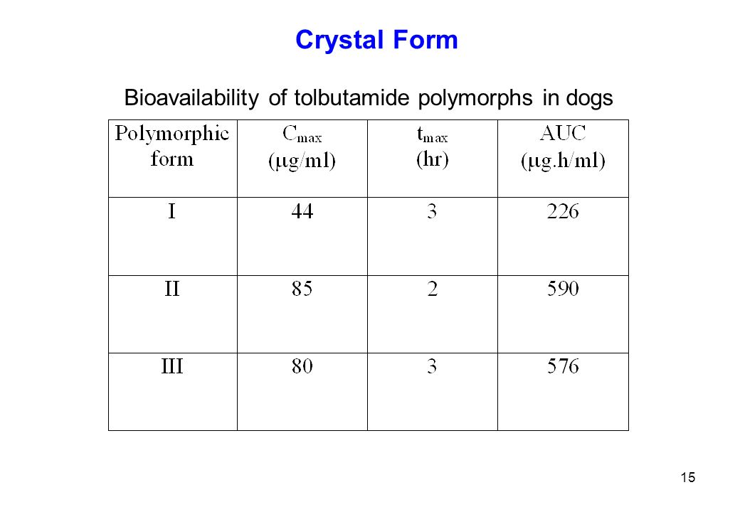 Crystal Form Bioavailability of tolbutamide polymorphs in dogs