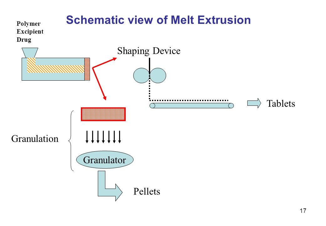 Schematic view of Melt Extrusion