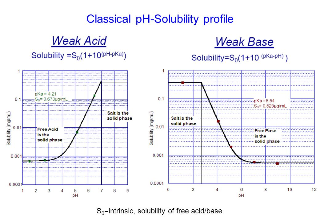 Classical pH-Solubility profile