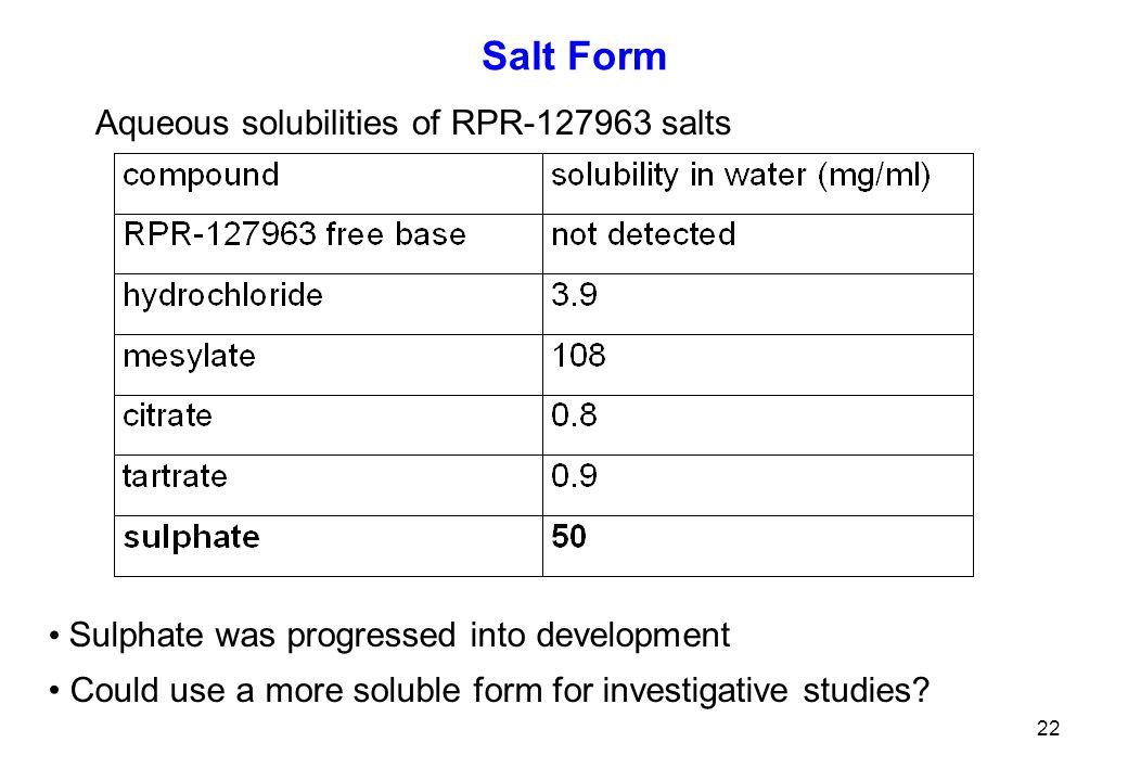 Salt Form Aqueous solubilities of RPR-127963 salts
