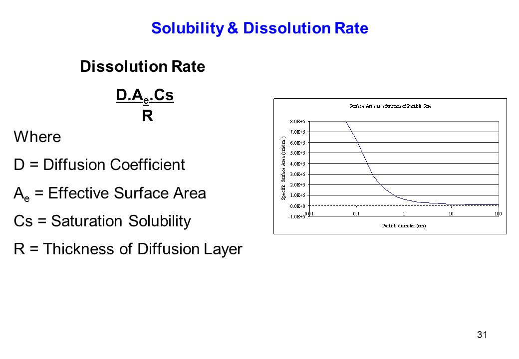 Solubility & Dissolution Rate