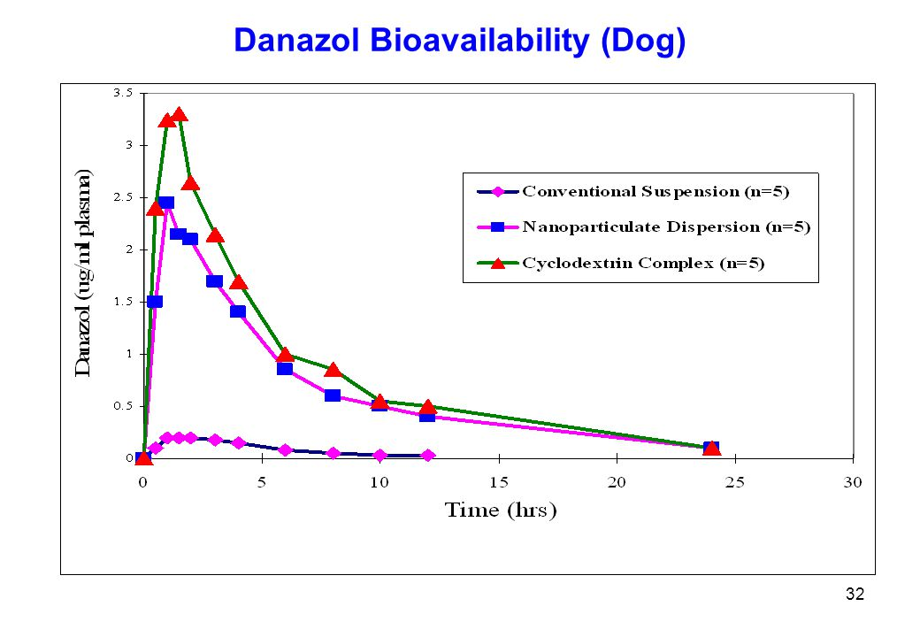 Danazol Bioavailability (Dog)