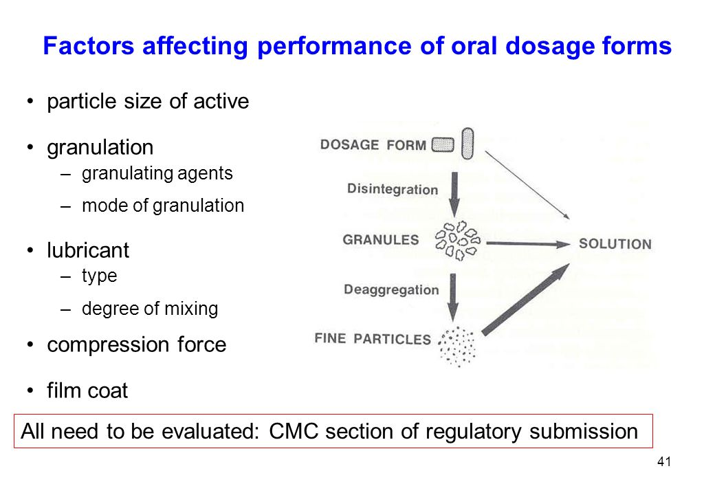 Factors affecting performance of oral dosage forms