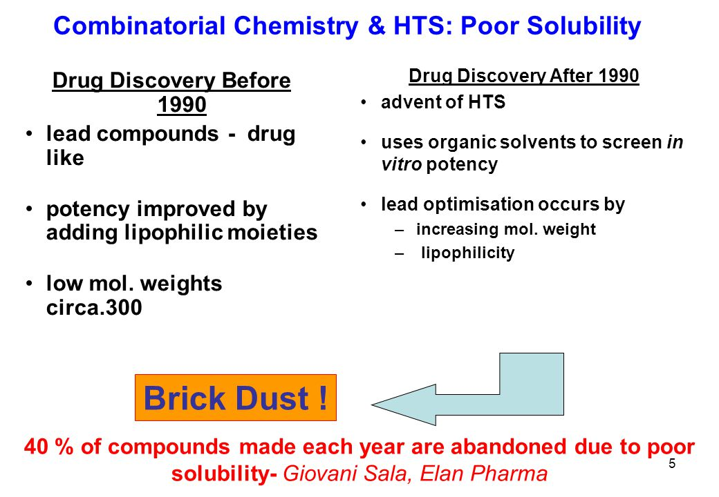 Combinatorial Chemistry & HTS: Poor Solubility