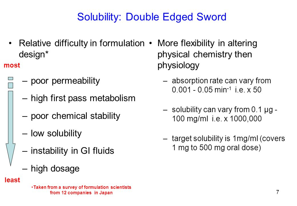 Solubility: Double Edged Sword