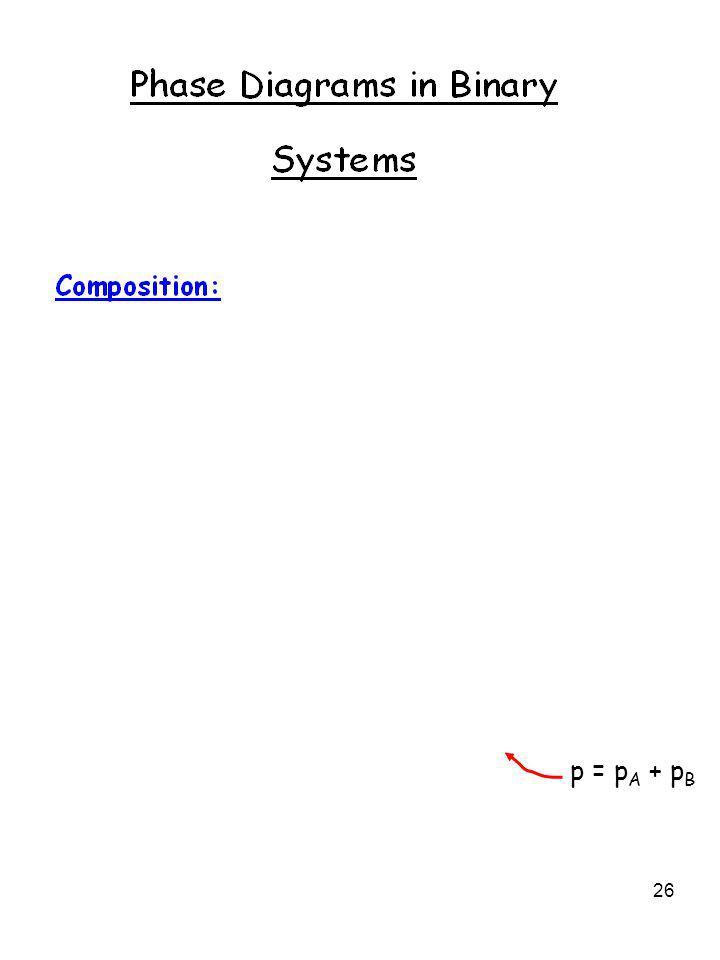 p = pA + pB