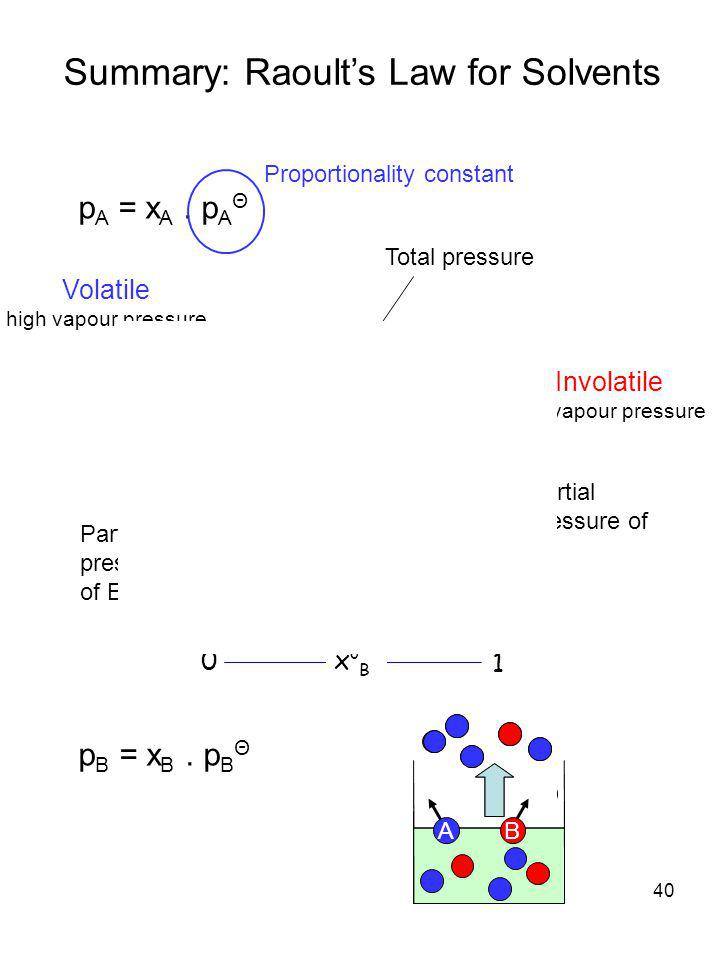 Summary: Raoult's Law for Solvents