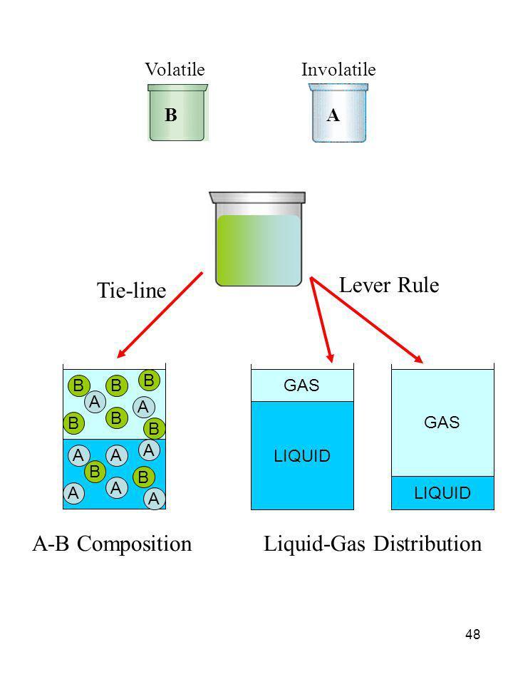Liquid-Gas Distribution
