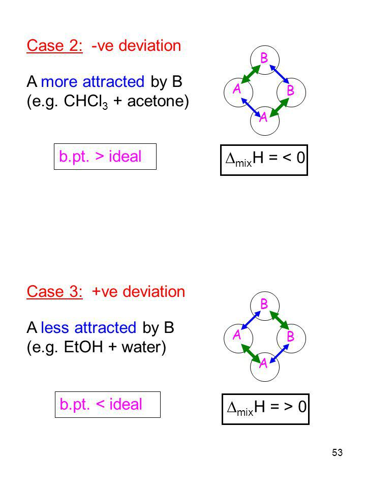 Case 2: -ve deviation A more attracted by B (e.g. CHCl3 + acetone)