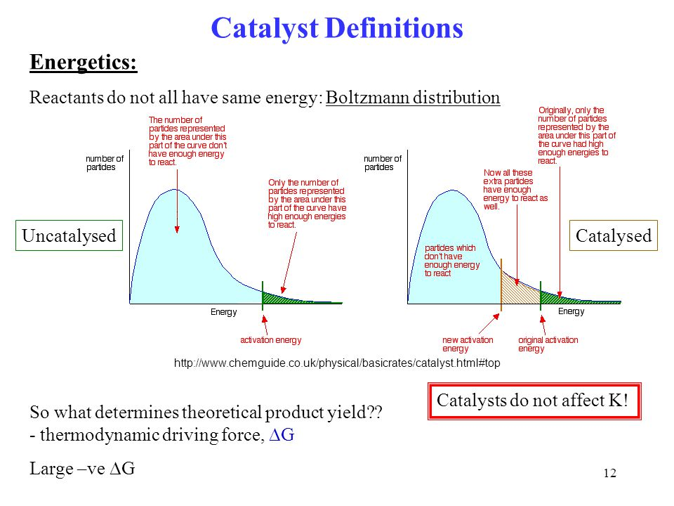 Catalyst Definitions Energetics: