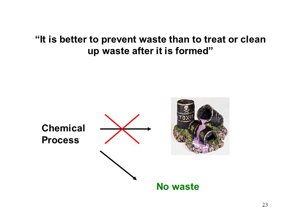 It is better to prevent waste than to treat or clean up waste after it is formed
