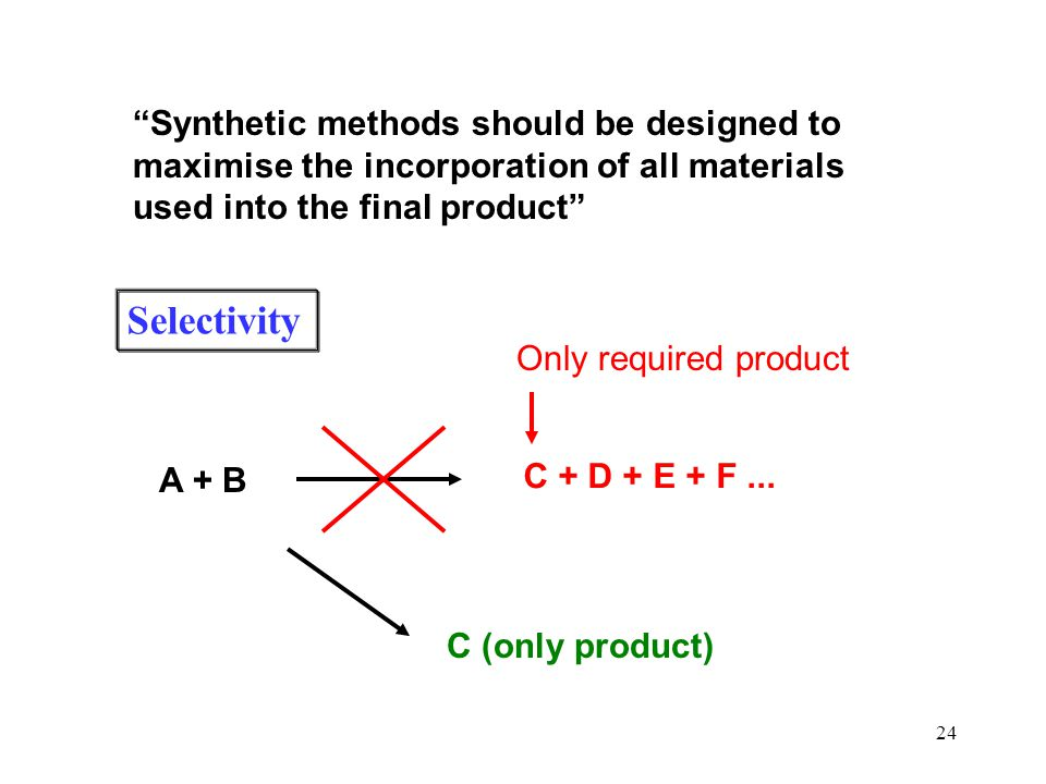 Synthetic methods should be designed to maximise the incorporation of all materials used into the final product