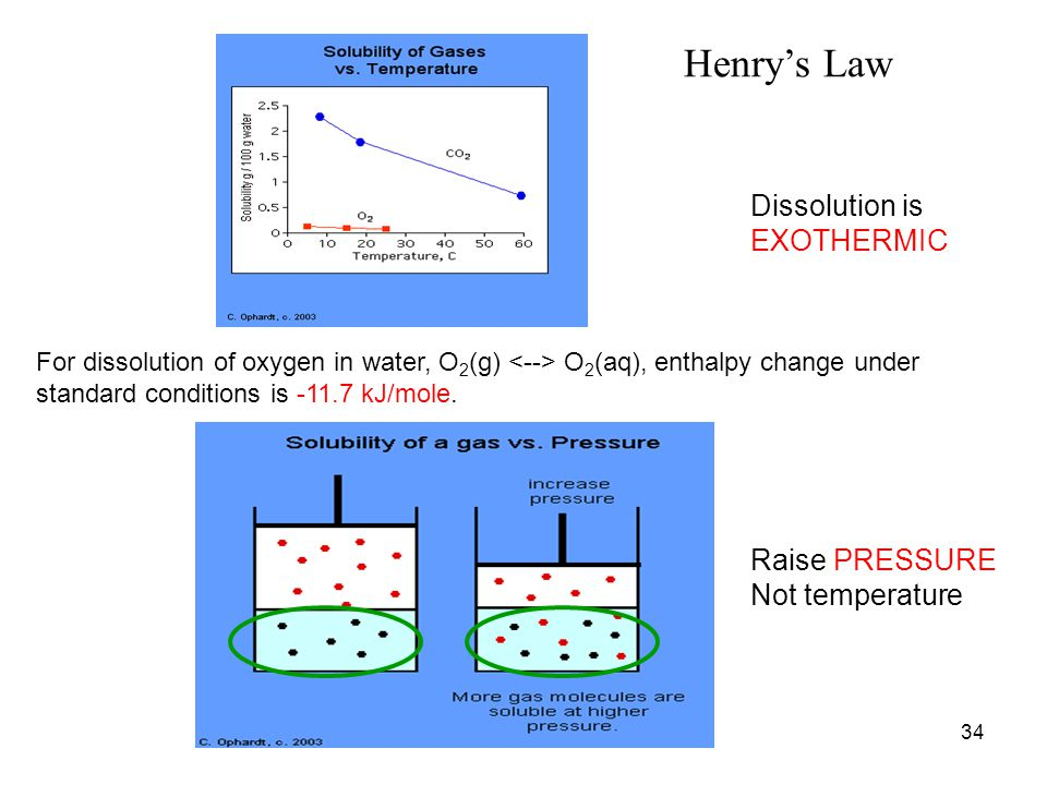Henry's Law Dissolution is EXOTHERMIC Raise PRESSURE Not temperature