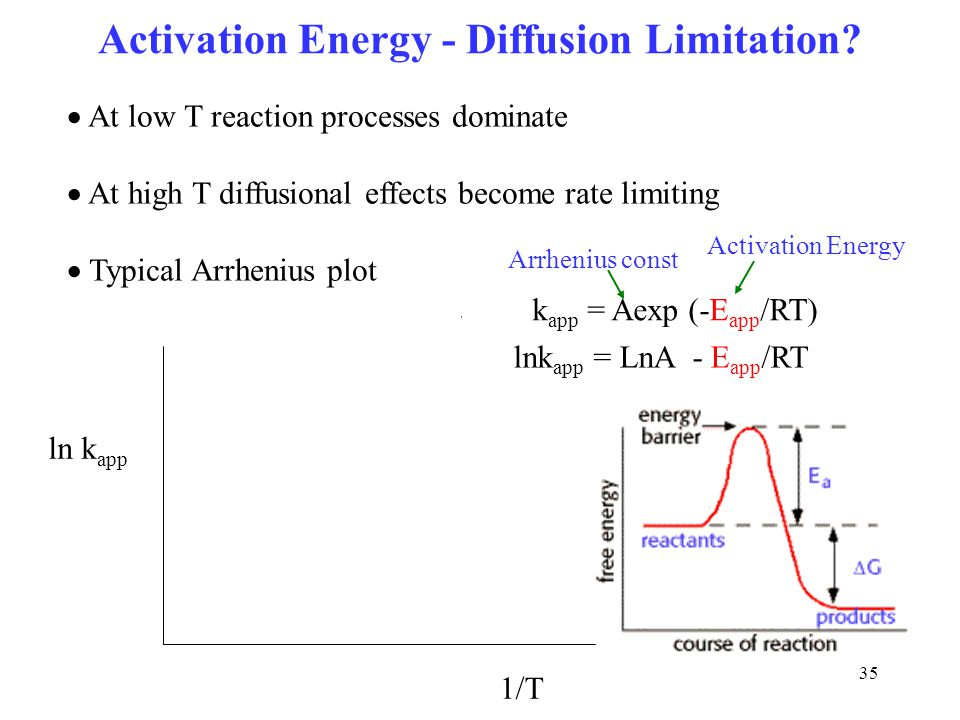 Activation Energy - Diffusion Limitation