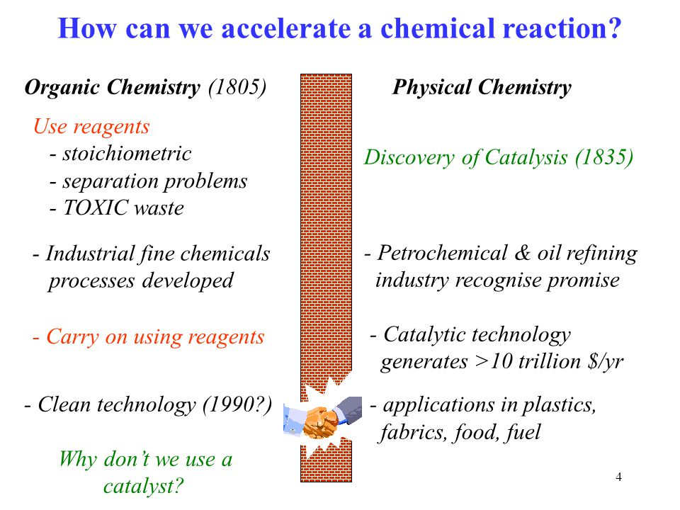 How can we accelerate a chemical reaction