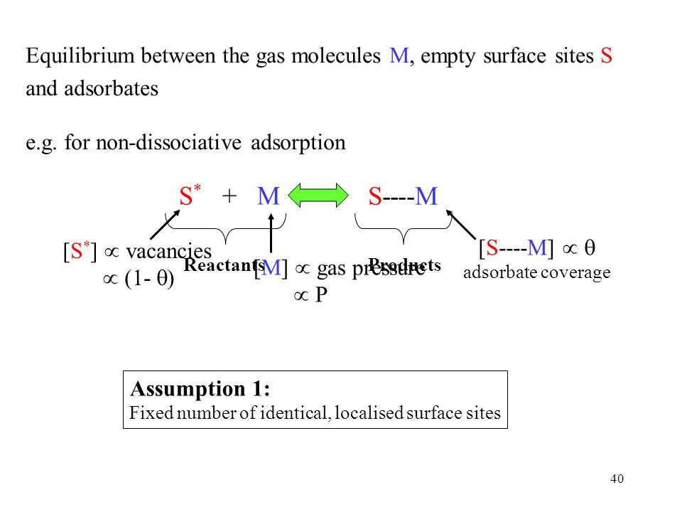 Equilibrium between the gas molecules M, empty surface sites S and adsorbates
