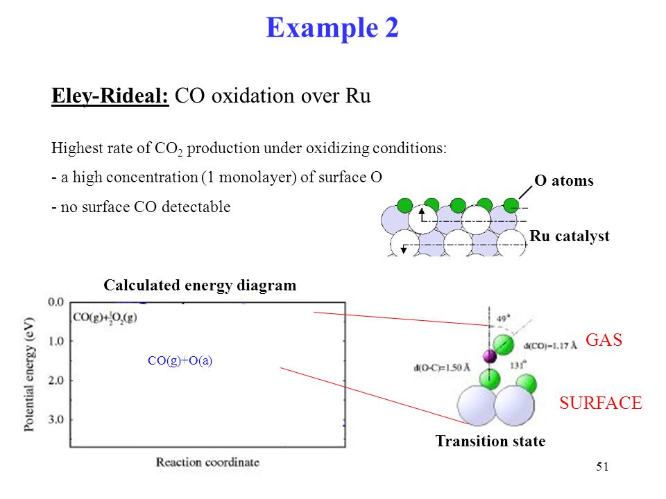Example 2 Eley-Rideal: CO oxidation over Ru GAS SURFACE