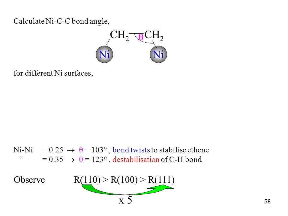 CH2 CH2 Ni Ni x 5  Observe R(110) > R(100) > R(111)