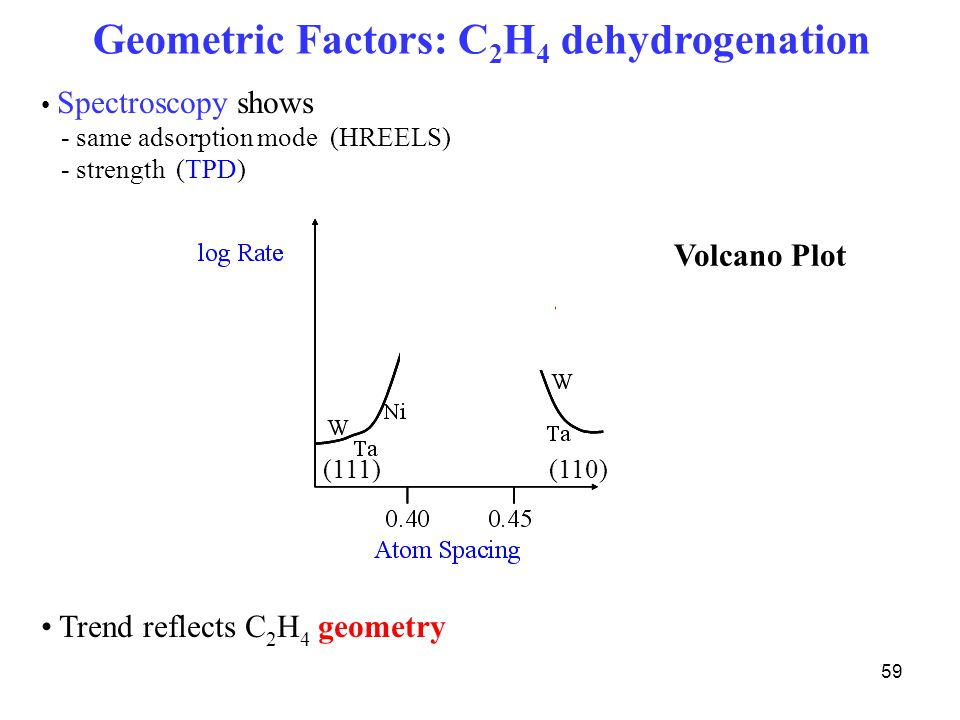Geometric Factors: C2H4 dehydrogenation