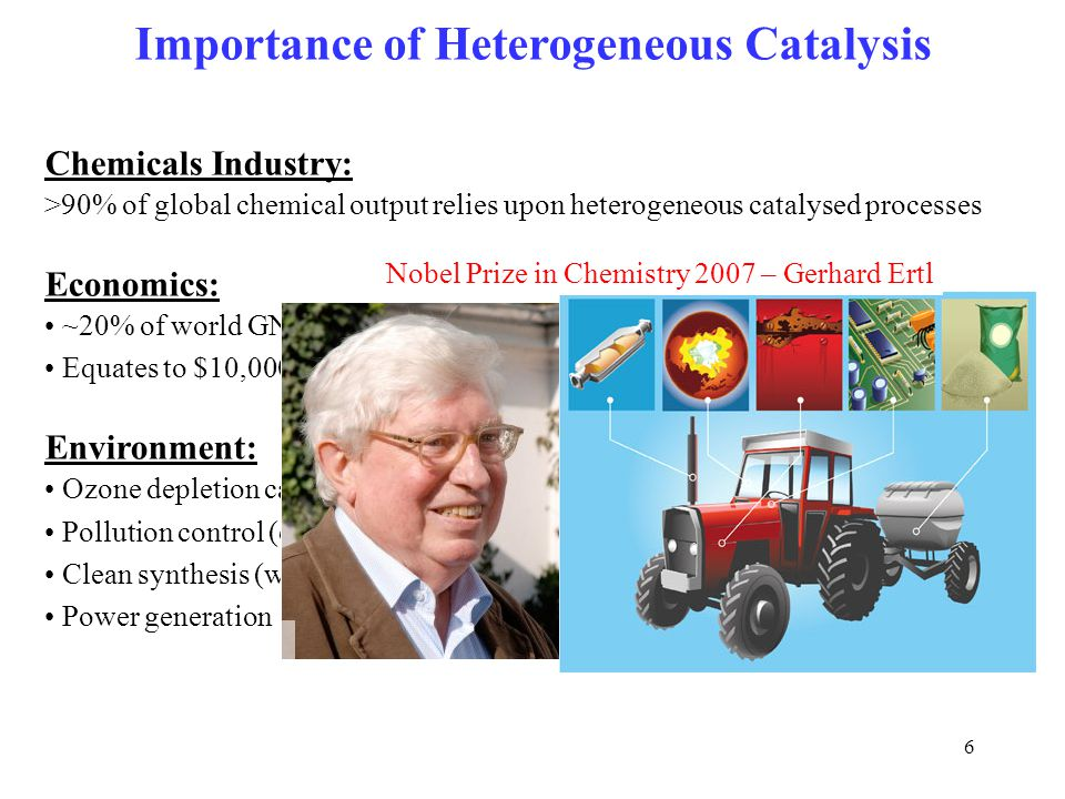 Importance of Heterogeneous Catalysis