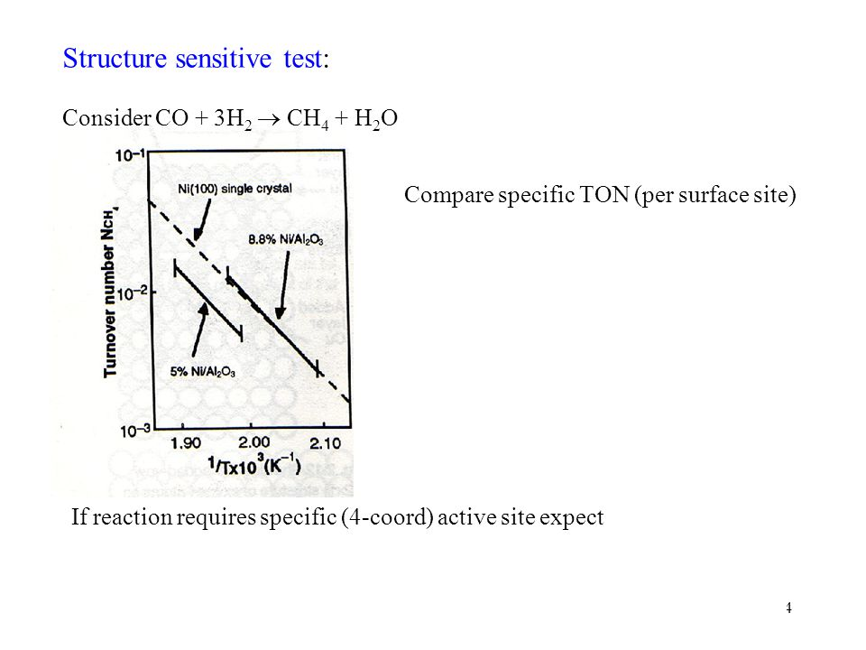 Structure sensitive test: