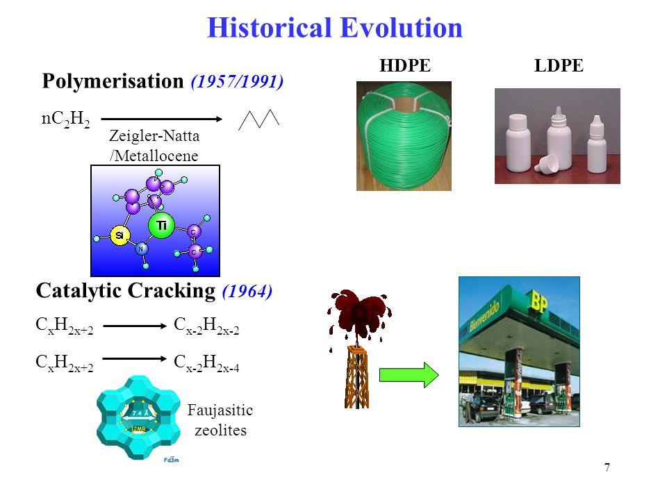 Historical Evolution Polymerisation (1957/1991)