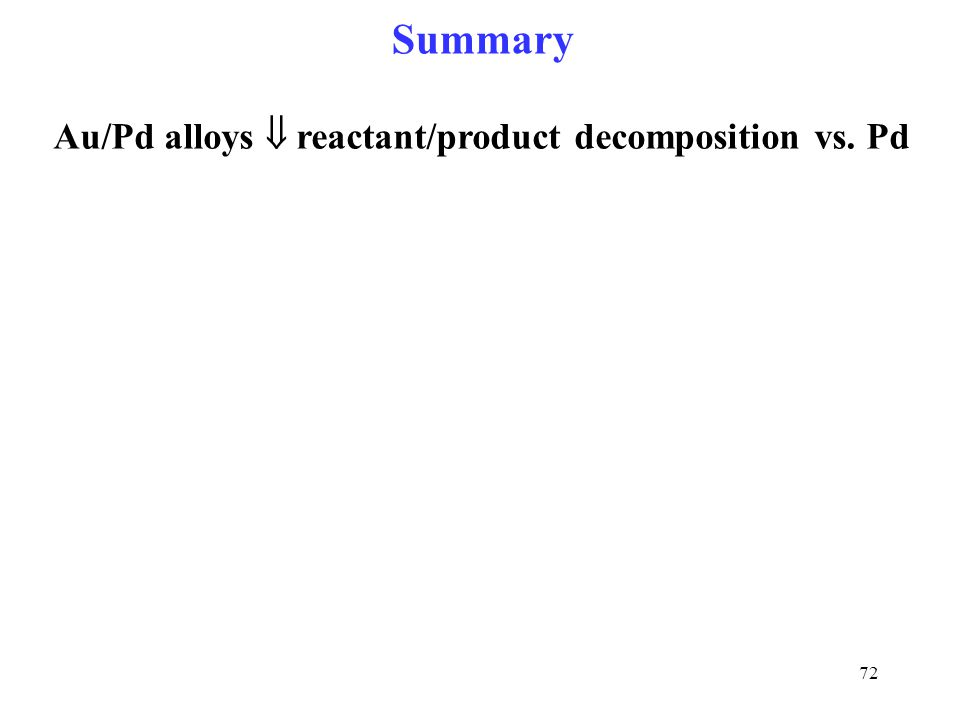 Au/Pd alloys  reactant/product decomposition vs. Pd