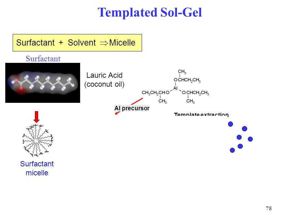 Templated Sol-Gel Surfactant + Solvent Þ Micelle Surfactant