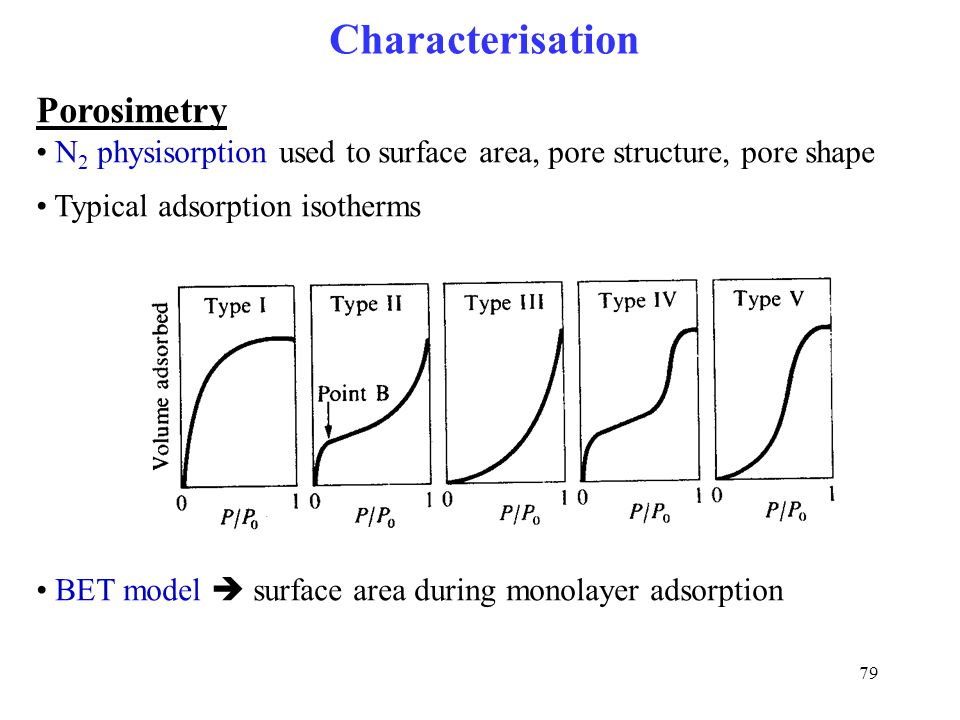 Characterisation Porosimetry