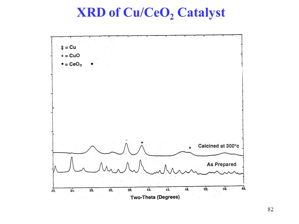 XRD of Cu/CeO2 Catalyst