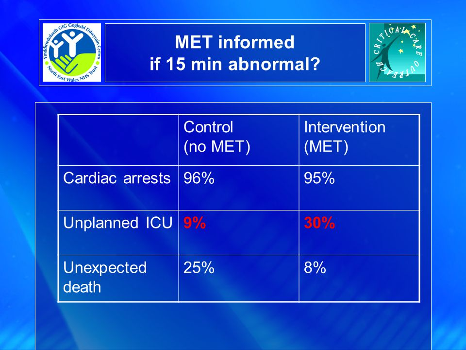 MET informed if 15 min abnormal