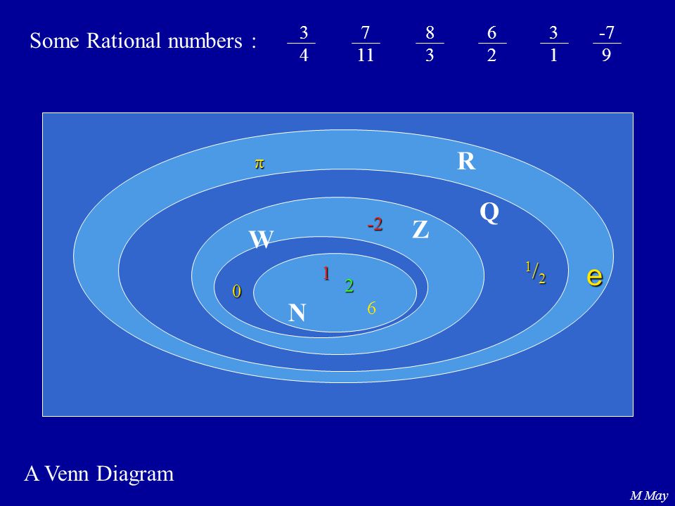 e R Q Z W N Some Rational numbers : 1/2 A Venn Diagram