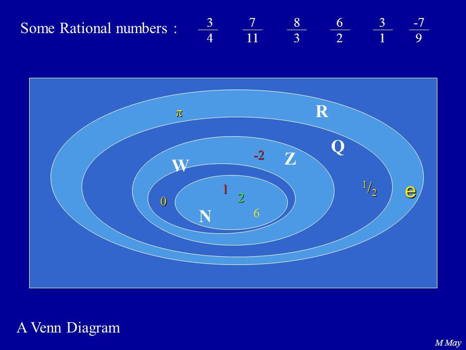 e R Q Z W N Some Rational numbers : 1/2 A Venn Diagram 3 4 7 11 8 3 6