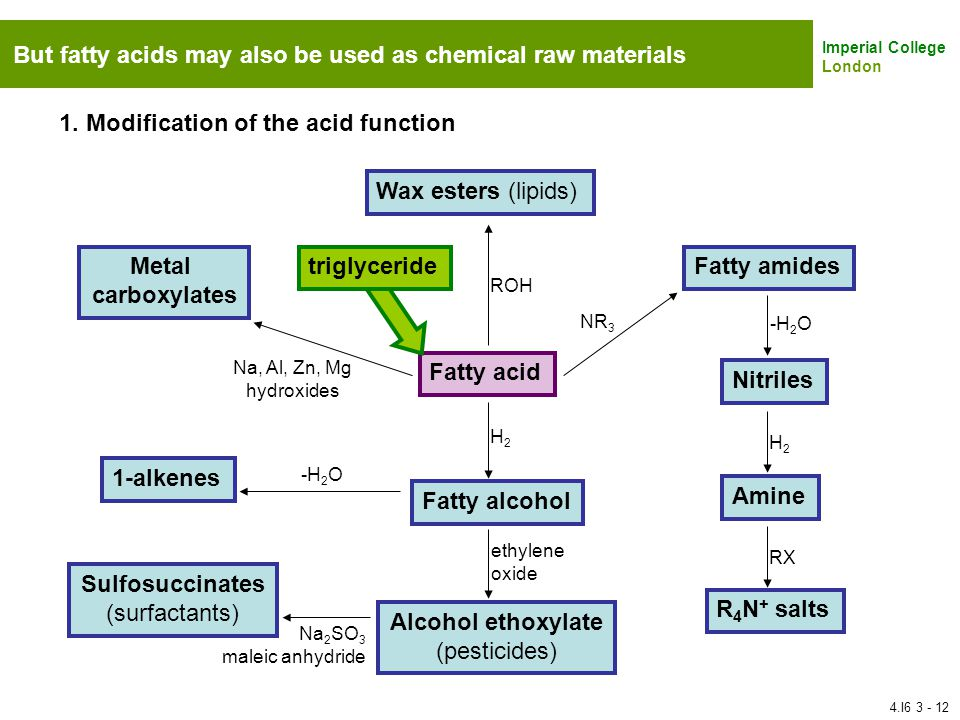 Metal carboxylates Sulfosuccinates Alcohol ethoxylate