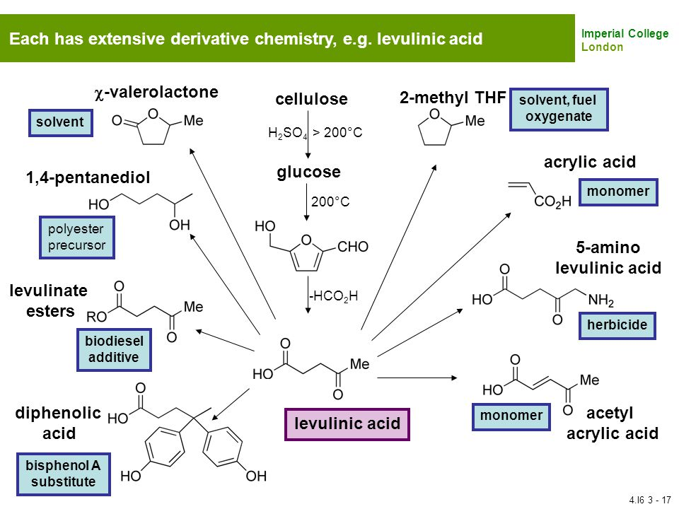 Each has extensive derivative chemistry, e.g. levulinic acid