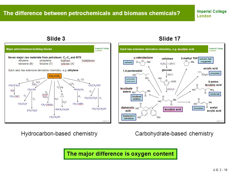 The difference between petrochemicals and biomass chemicals