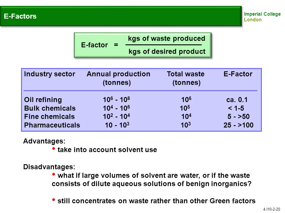 Industry sector Annual production Total waste E-Factor