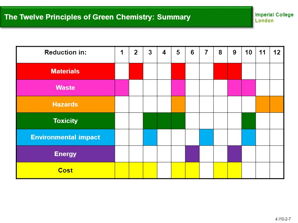 The Twelve Principles of Green Chemistry: Summary